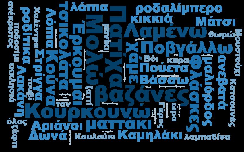 dialekty rodyjskie